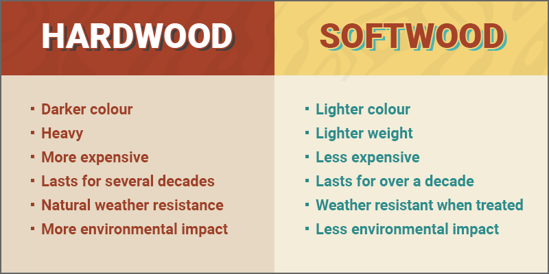 Hardwood vs softwood comparison