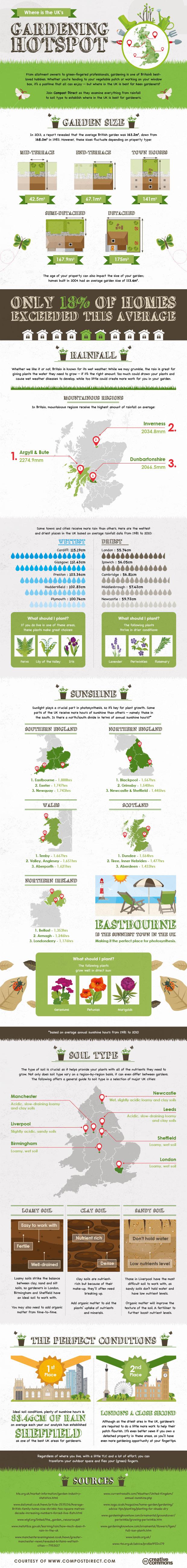 gardening hotspots infographic