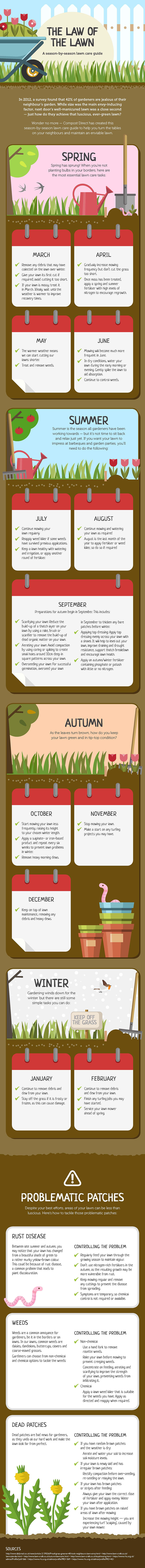 lawn care infographic